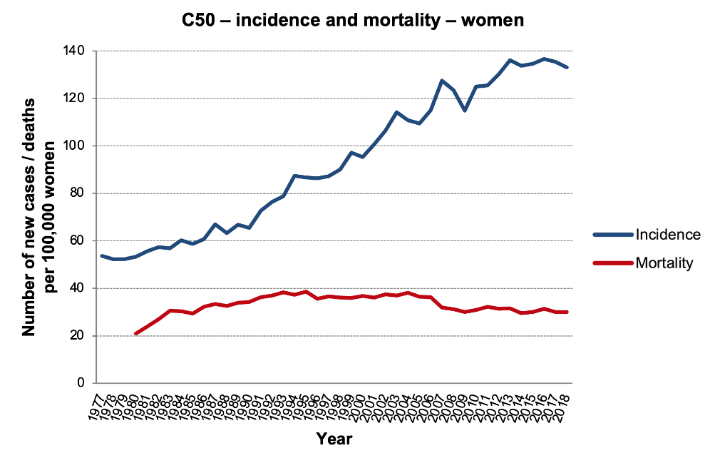 Figure 1b: Rates per 100,000 women. Data source: CNCR (incidence in the entire period, mortality up to 1993), CZSO (mortality since 1994)