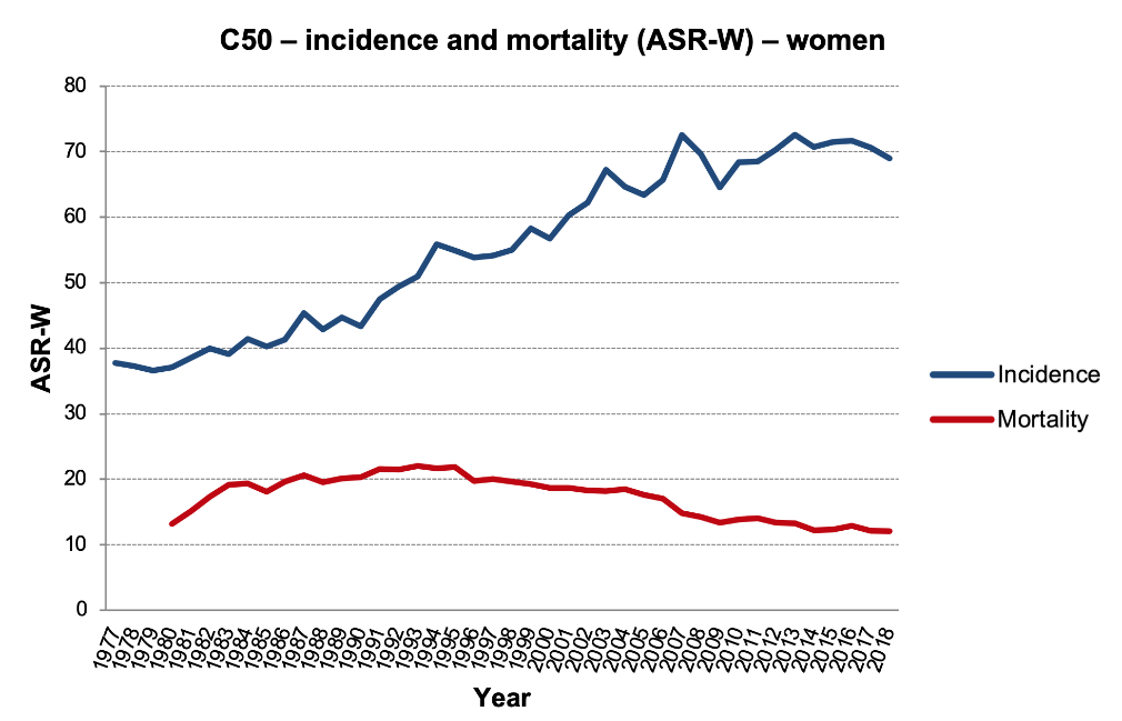 Figure 1c: Age-standardised world rates (ASR-W). Data source: CNCR (incidence in the entire period, mortality up to 1993), CZSO (mortality since 1994)