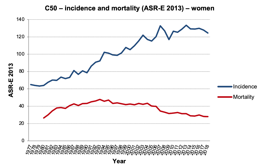 Figure 1d: Age-standardised European rates (ASR-E). Data source: CNCR (incidence in the entire period, mortality up to 1993), CZSO (mortality since 1994)