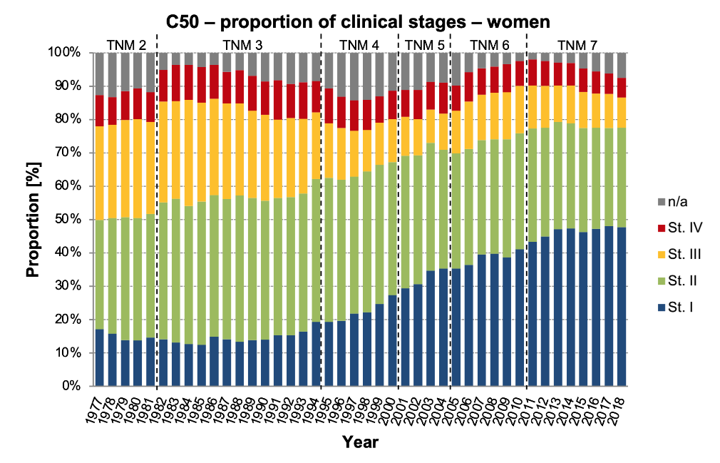 Figure 3a: Proportion of clinical stages, women. (Data source: Czech National Cancer Registry)