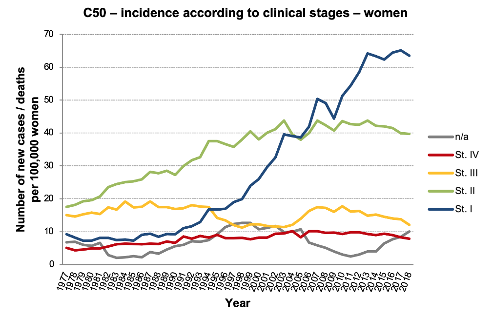 Figure 3b: Incidence rates for C50 according to clinical stages, women. (Data source: Czech National Cancer Registry)