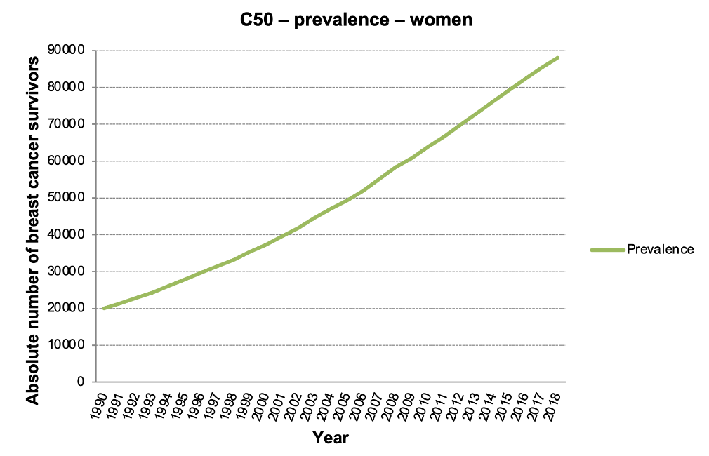 Figure 2a: Absolute numbers of breast cancer survivors, women. (Data source: Czech National Cancer Registry)