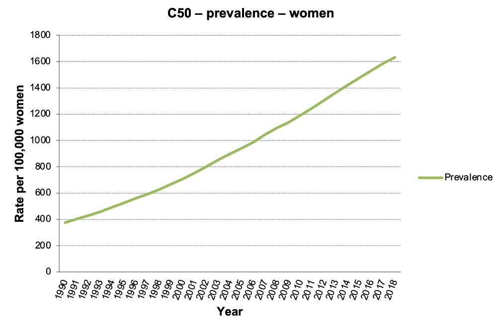 Figure 2b: Breast cancer prevalence rates per 100,000 women. (Data source: Czech National Cancer Registry)