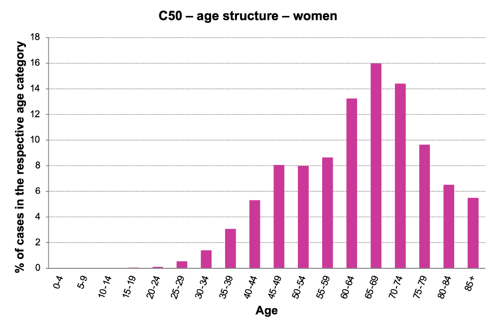 Figure 4a: Proportion of cases in a given age category, women (analysed period: 2011–2015). (Data source: Czech National Cancer Registry)