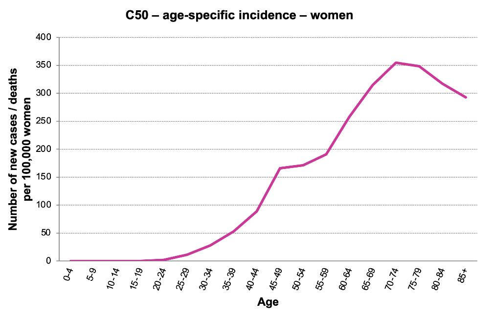 Figure 4b: Age-specific incidence rate, women (analysed period: 2011–2015). (Data source: Czech National Cancer Registry)
