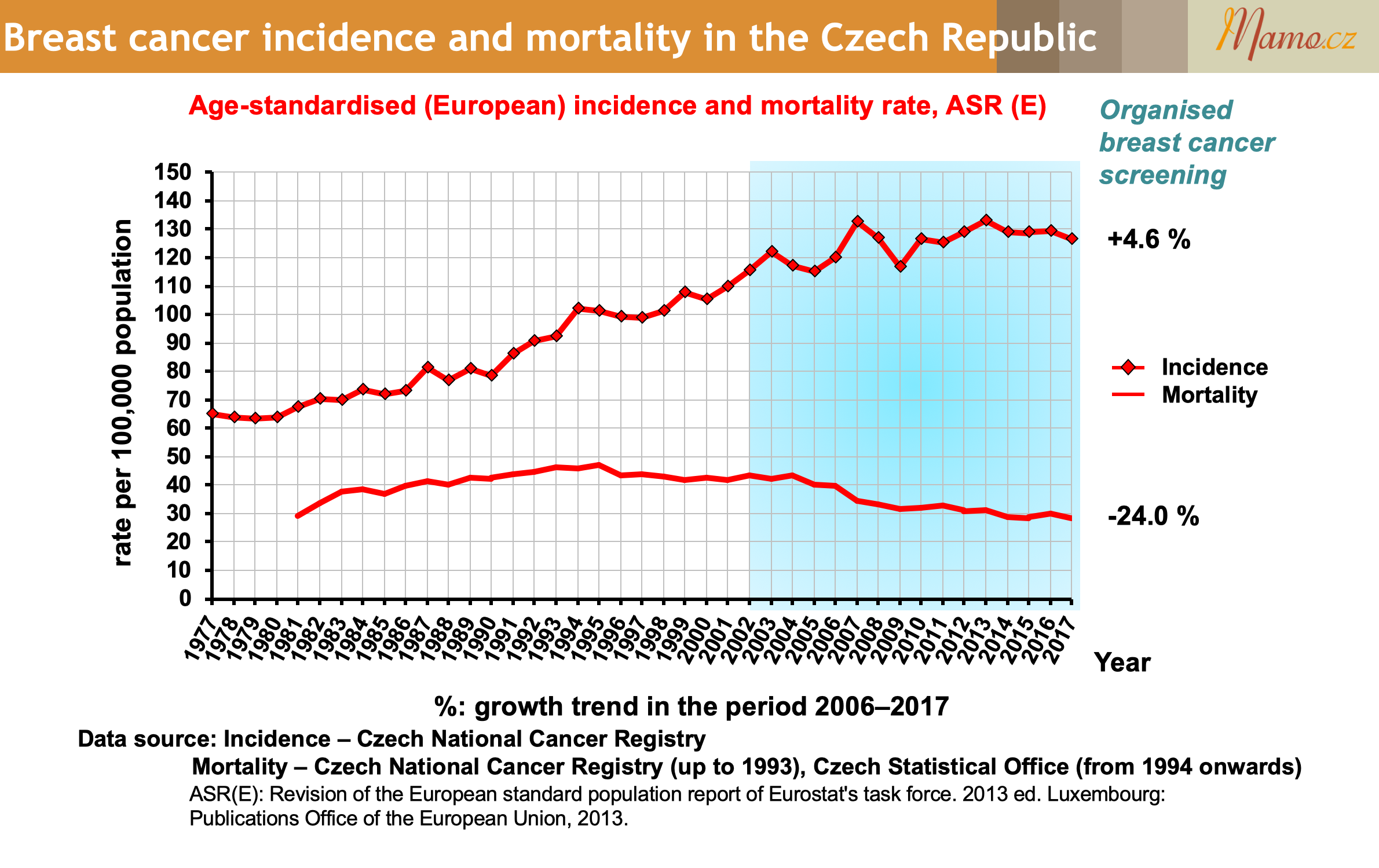 Breast cancer incidence and mortality in the Czech Republic